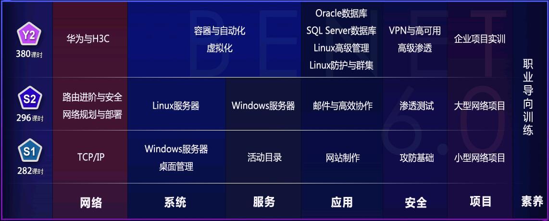 郑州网络工程师培训北大青鸟怎么样