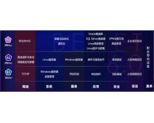 在郑州学网络安全可以选择北大青鸟网络工程师